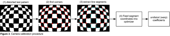 lens distortion figure 3