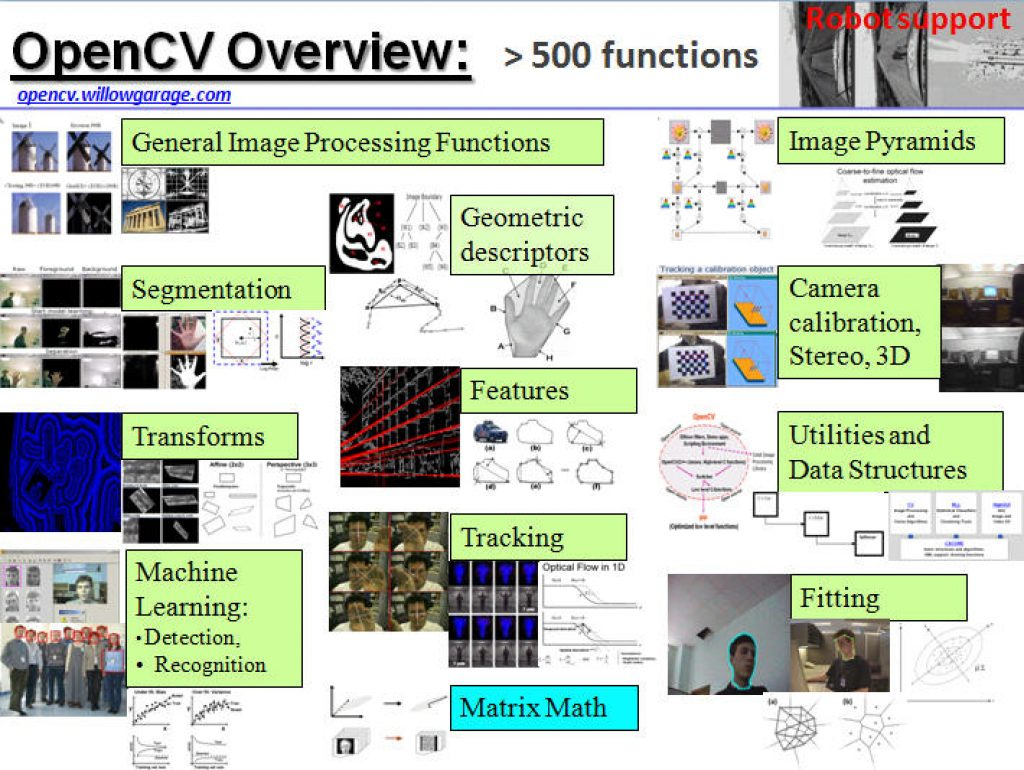 Introduction To OpenCV Figure 1