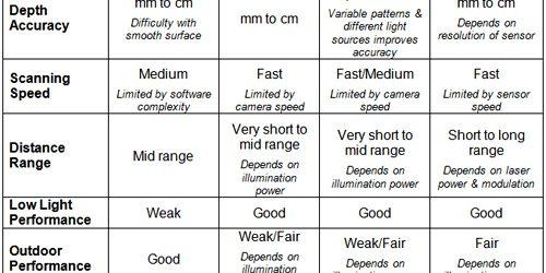 bdti - using sensors table a 500