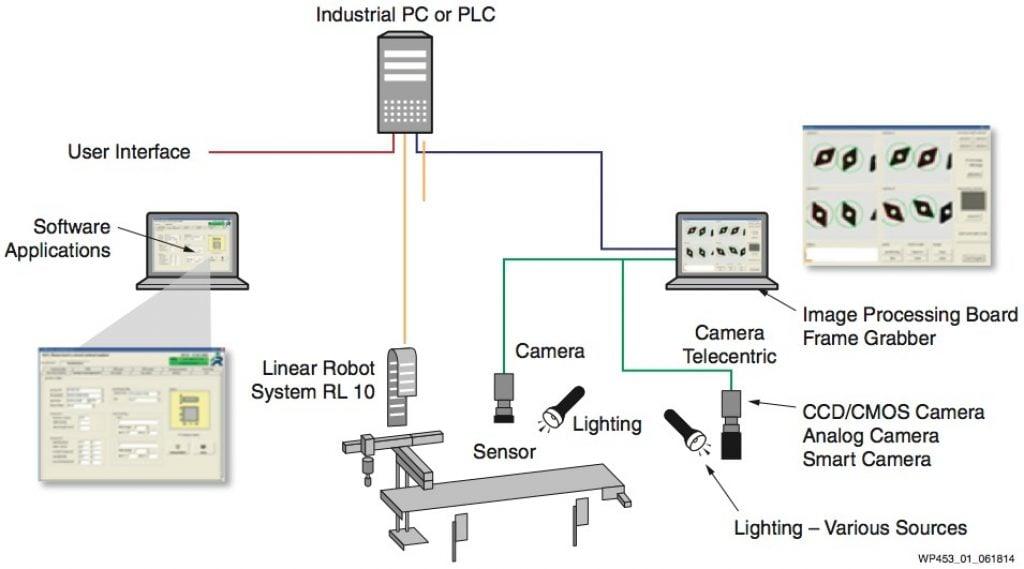 kintex 7 block diagram high performance machine vision systems using xilinx 7 series  machine vision systems using xilinx