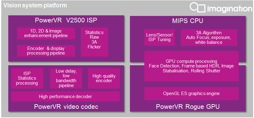 SoC for Vision Processing