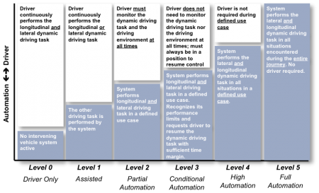 OICA-6-levels-of-assisted-driving-450x273