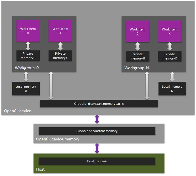 GPU-compute_memory-hierarchy-in-OpenCL