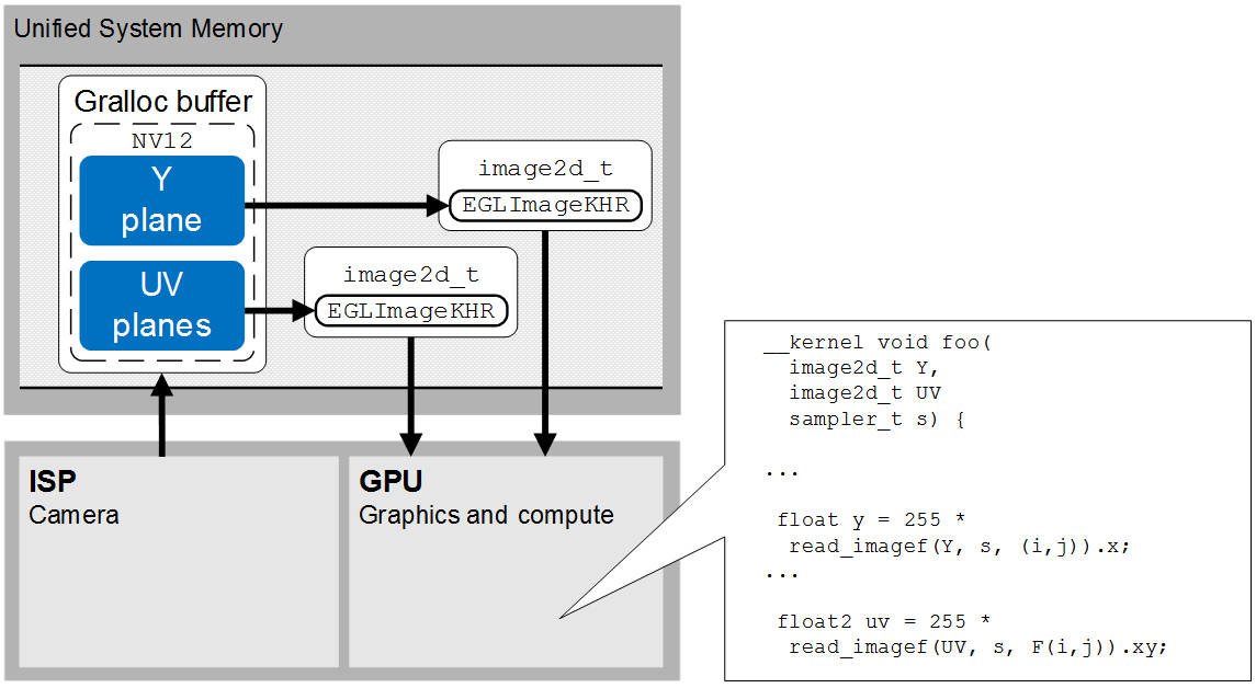 04-Example-zero-copy-flow-between-ISP-and-GPU