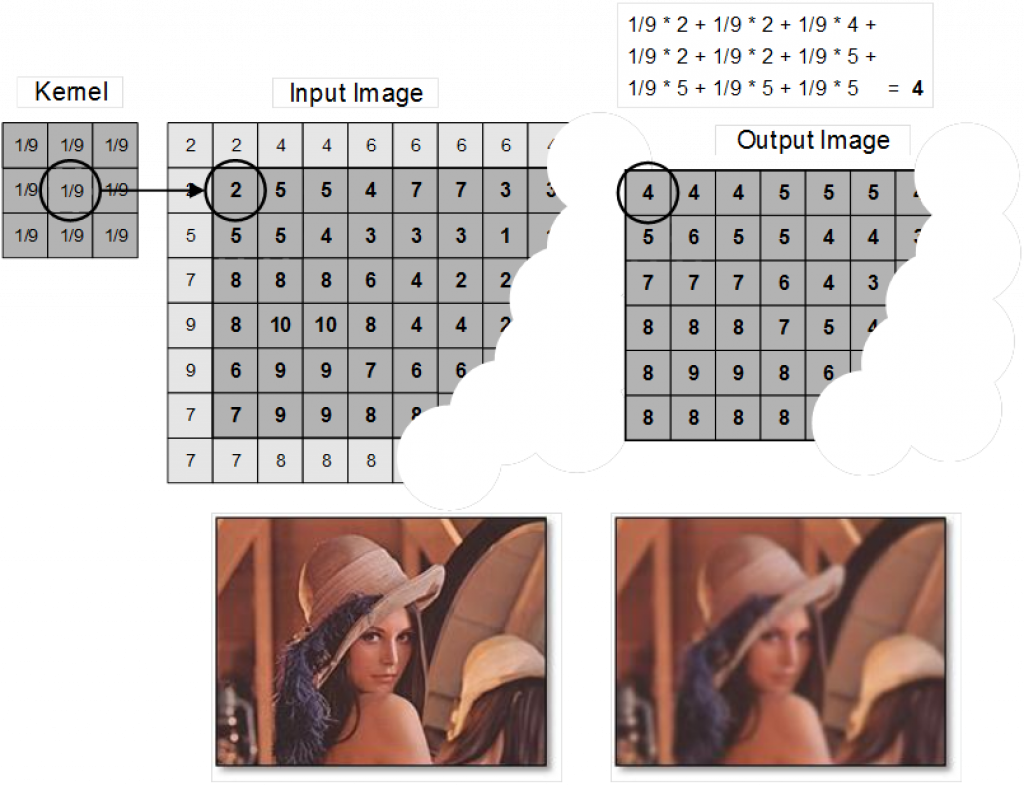 15-Example-of-image-filtering-by-means-of-convolution_v2