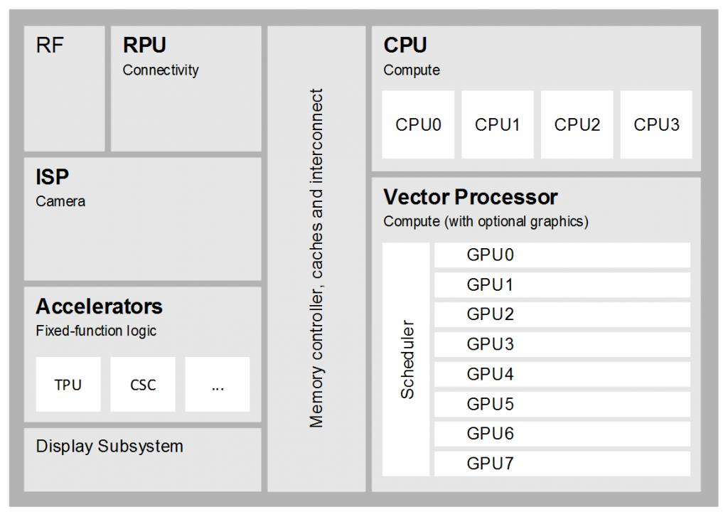 11-Components-of-a-modern-vision-processor-1024x720