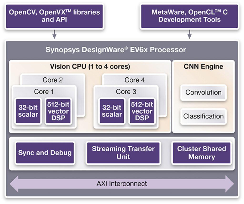 Diagram_Synopsys EV6x Vision Processor Announcement Embargoed until 1 June 2016