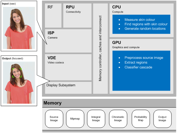 12-Block-level-implementation-of-face-detection-on-CPU-and-GPU