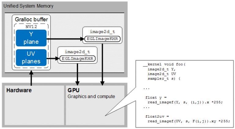 22-Zero-copy-YUV-semi-planar-native-flow-between-hardware-and-GPU-768x421
