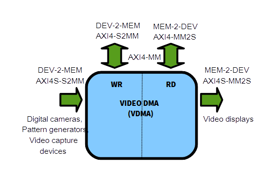 VDMA_stands_for_Video_Direct_Memory_Access