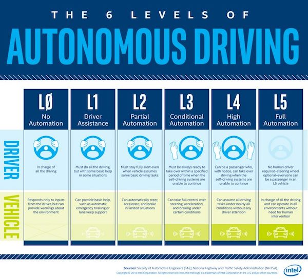 levels-of-automated-driving-infographic-600