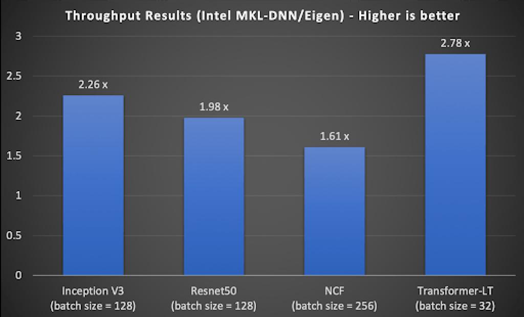 Figure-5-Throughput-performance-of-TensorFlow-with-Intel-MKL-DNN-