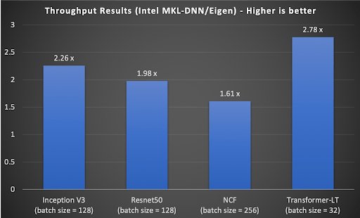 Figure-5-Throughput-performance-of-TensorFlow-with-Intel-MKL-DNN-