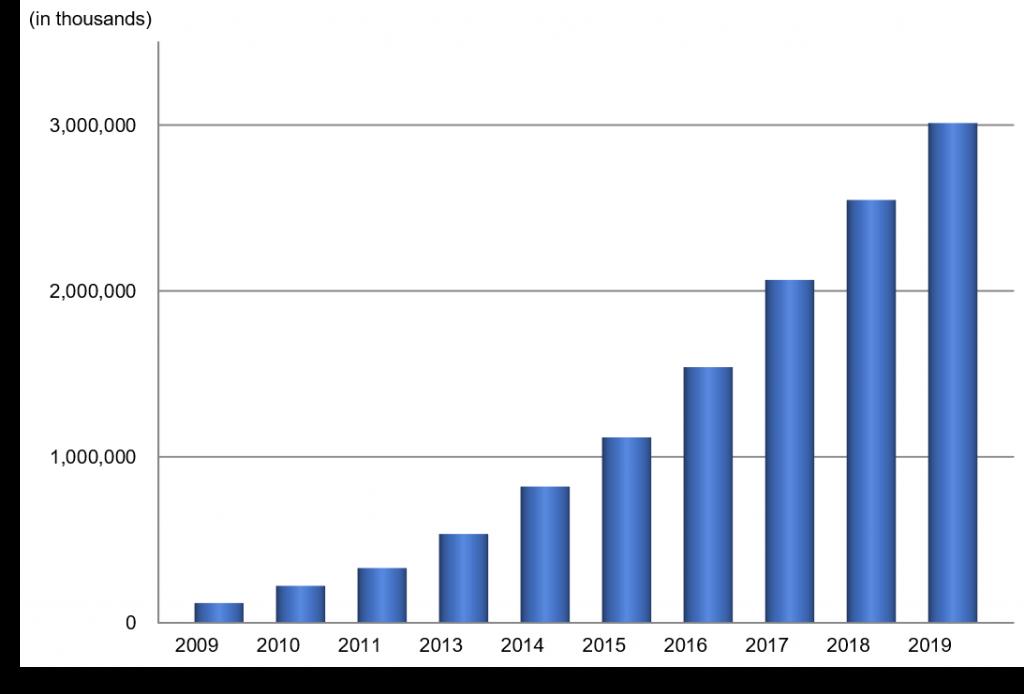 2019-en_morpho_license_graph