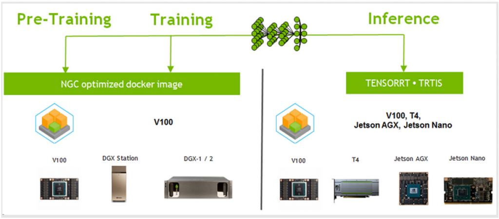 NVIDIA-Deep-Learning-Platform