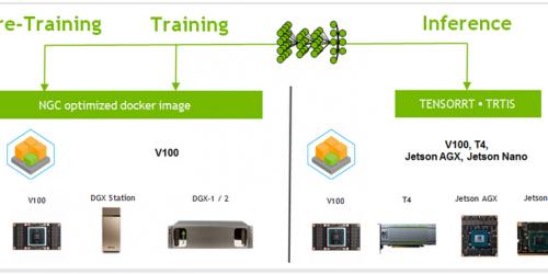 NVIDIA-Deep-Learning-Platform